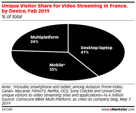 Unique Visitor Share for Video Streaming in France, by Device, Feb 2019 (% of total)