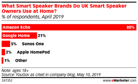 What Smart Speaker Brands Do UK Smart Speaker Owners Use at Home? (% of respondents, April 2019)