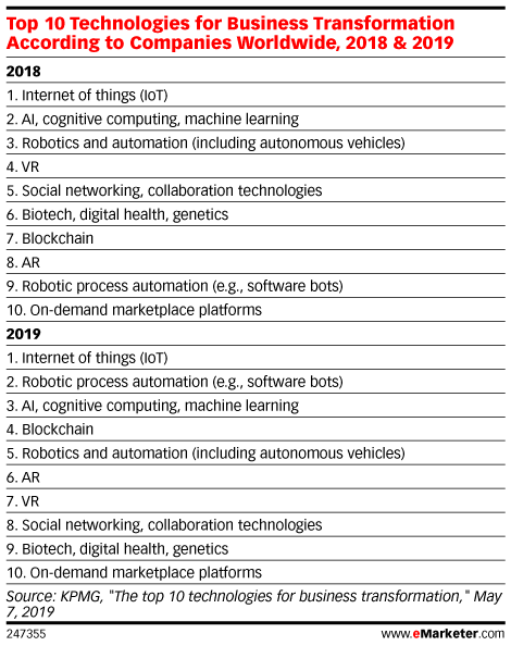 Top 10 Technologies for Business Transformation According to Companies Worldwide, 2018 & 2019