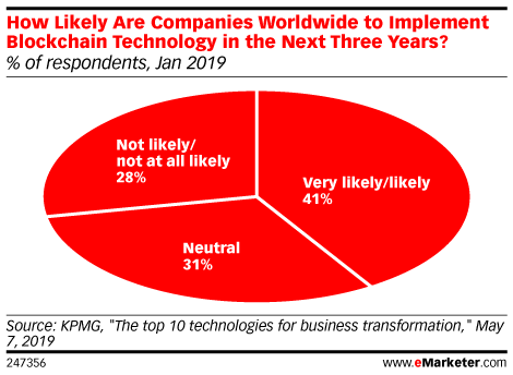 How Likely Are Companies Worldwide to Implement Blockchain Technology in the Next Three Years? (% of respondents, Jan 2019)