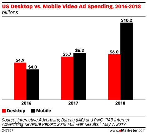US Desktop vs. Mobile Video Ad Spending, 2016-2018 (billions)