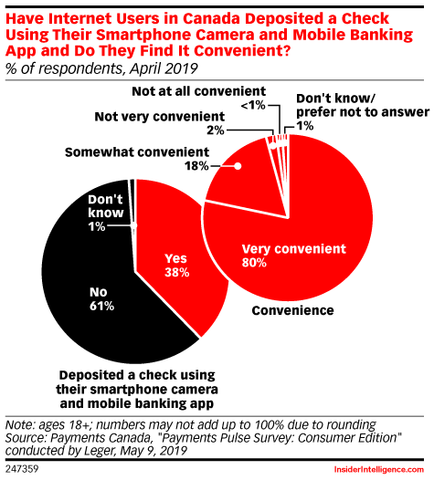Have Internet Users in Canada Deposited a Check Using Their Smartphone Camera and Mobile Banking App and Do They Find It Convenient? (% of respondents, April 2019)