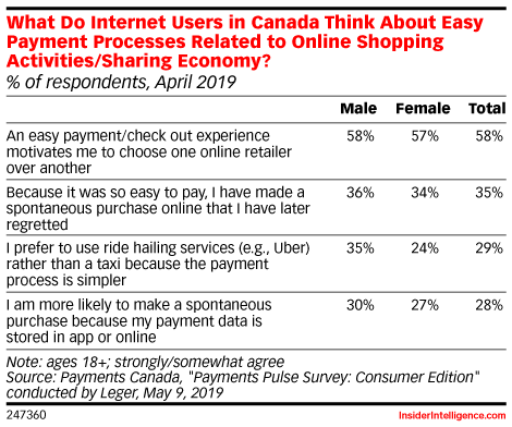 What Do Internet Users in Canada Think About Easy Payment Processes Related to Online Shopping Activities/Sharing Economy? (% of respondents, April 2019)