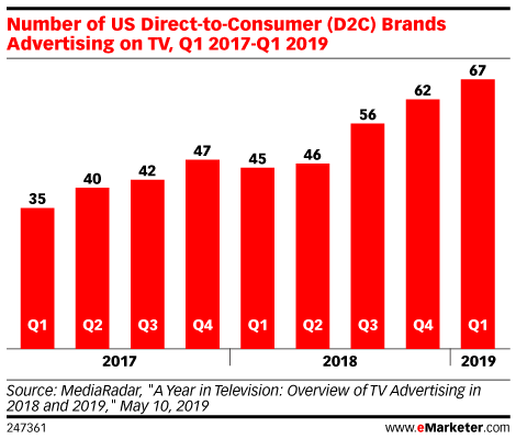 Number of US Direct-to-Consumer (D2C) Brands Advertising on TV, Q1 2017-Q1 2019