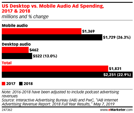 US Desktop vs. Mobile Audio Ad Spending, 2017 & 2018 (millions and % change)