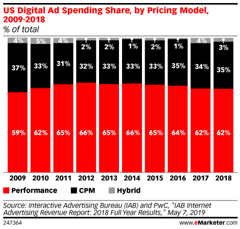 US Digital Ad Spending Share, by Pricing Model, 2009-2018 (% of total)