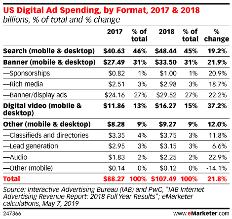 US Digital Ad Spending, by Format, 2017 & 2018 (billions, % of total and % change)