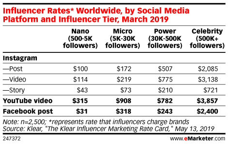 Influencer Rates* Worldwide, by Social Media Platform and Influencer Tier, March 2019