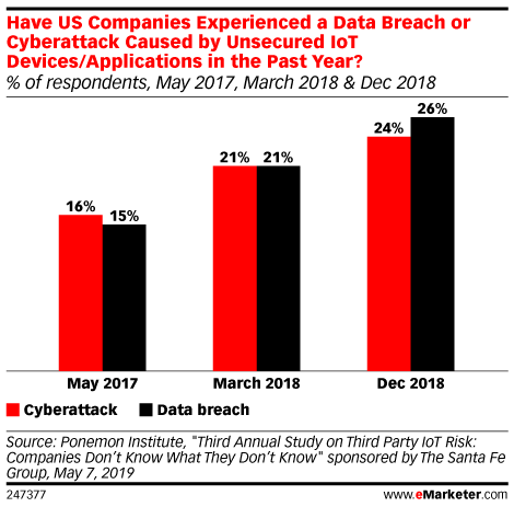 Have US Companies Experienced a Data Breach or Cyberattack Caused by Unsecured IoT Devices/Applications in the Past Year? (% of respondents, May 2017, March 2018 & Dec 2018)