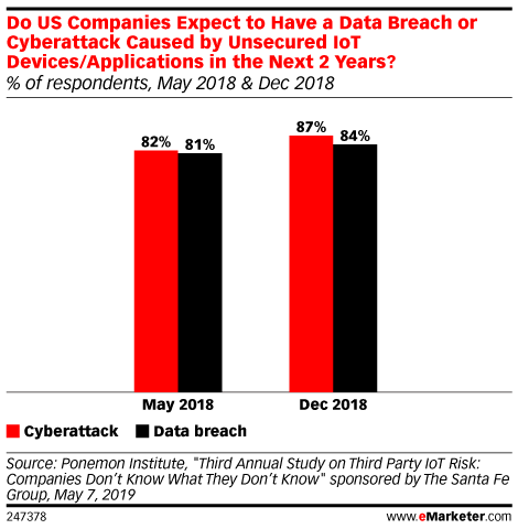 Do US Companies Expect to Have a Data Breach or Cyberattack Caused by Unsecured IoT Devices/Applications in the Next 2 Years? (% of respondents, May 2018 & Dec 2018)