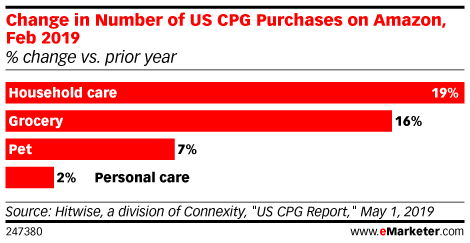 Change in Number of US CPG Purchases on Amazon, Feb 2019 (% change vs. prior year)