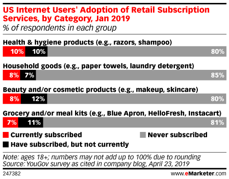 US Internet Users' Adoption of Retail Subscription Services, by Category, Jan 2019 (% of respondents in each group)