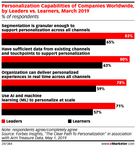 Personalization Capabilities of Companies Worldwide, by Leaders vs. Learners, March 2019 (% of respondents)