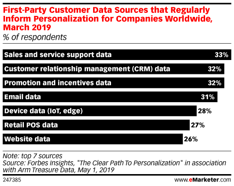First-Party Customer Data Sources that Regularly Inform Personalization for Companies Worldwide, March 2019 (% of respondents)