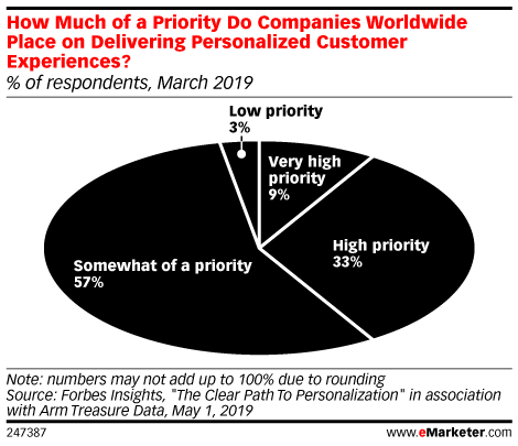 How Much of a Priority Do Companies Worldwide Place on Delivering Personalized Customer Experiences? (% of respondents, March 2019)