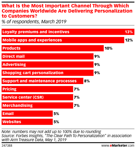 What Is the Most Important Channel Through Which Companies Worldwide Are Delivering Personalization to Customers? (% of respondents, March 2019)