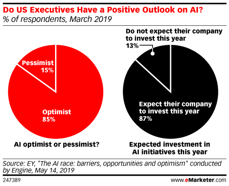 Do US Executives Have a Positive Outlook on AI? (% of respondents, March 2019)