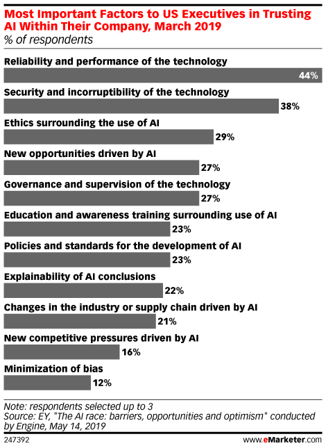 Most Important Factors to US Executives in Trusting AI Within Their Company, March 2019 (% of respondents)