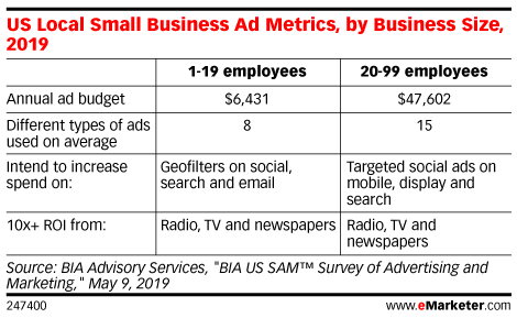 US Local Small Business Ad Metrics, by Business Size, 2019
