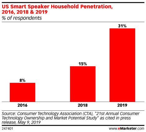 US Smart Speaker Household Penetration, 2016, 2018 & 2019 (% of respondents)
