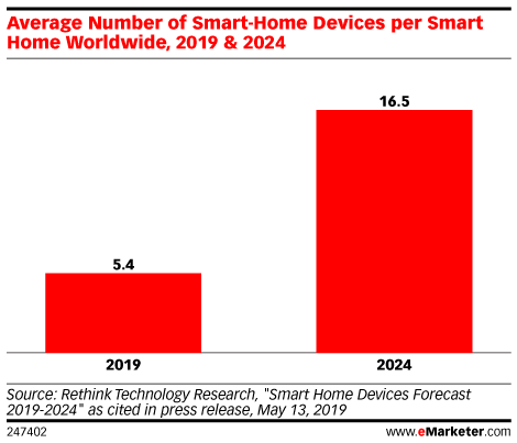 Average Number of Smart-Home Devices per Smart Home Worldwide, 2019 & 2024