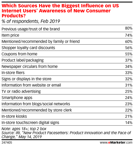 Which Sources Have the Biggest Influence on US Internet Users' Awareness of New Consumer Products? (% of respondents, Feb 2019)