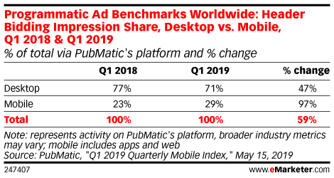Programmatic Ad Benchmarks Worldwide: Header Bidding Impression Share, Desktop vs. Mobile, Q1 2018 & Q1 2019 (% of total via PubMatic's platform and % change)