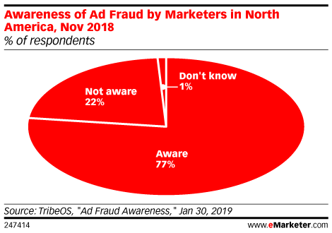 Awareness of Ad Fraud by Marketers in North America, Nov 2018 (% of respondents)