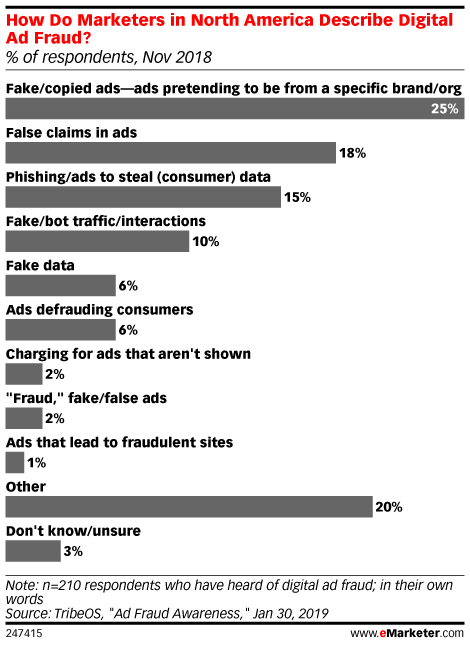 How Do Marketers in North America Describe Digital Ad Fraud? (% of respondents, Nov 2018)