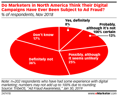 Do Marketers in North America Think Their Digital Campaigns Have Ever Been Subject to Ad Fraud? (% of respondents, Nov 2018)