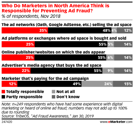 Who Do Marketers in North America Think is Responsible for Preventing Ad Fraud? (% of respondents, Nov 2018)