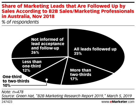 Share of Marketing Leads that Are Followed Up by Sales According to B2B Sales/Marketing Professionals in Australia, Nov 2018 (% of respondents)