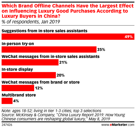 Which Brand Offline Channels Have the Largest Effect on Influencing Luxury Good Purchases According to Luxury Buyers in China? (% of respondents, Jan 2019)