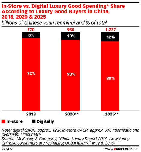 In-Store vs. Digital Luxury Good Spending* Share According to Luxury Good Buyers in China, 2018, 2020 & 2025 (billions of Chinese yuan renminbi and % of total)