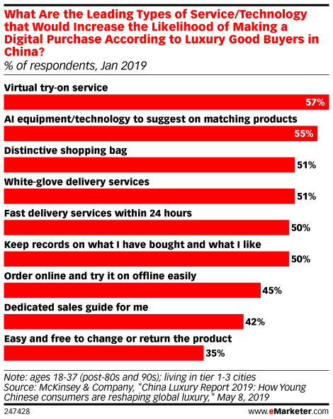 What Are the Leading Types of Service/Technology that Would Increase the Likelihood of Making a Digital Purchase According to Luxury Good Buyers in China? (% of respondents, Jan 2019)