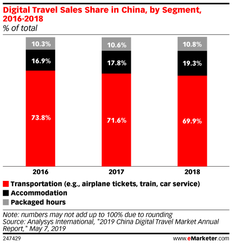 Digital Travel Sales Share in China, by Segment, 2016-2018 (% of total)