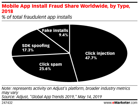 Mobile App Install Fraud Share Worldwide, by Type, 2018 (% of total fraudulent app installs)