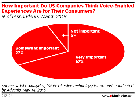 How Important Do US Companies Think Voice-Enabled Experiences Are for Their Consumers? (% of respondents, March 2019)