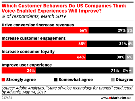 Which Customer Behaviors Do US Companies Think Voice-Enabled Experiences Will Improve? (% of respondents, March 2019)