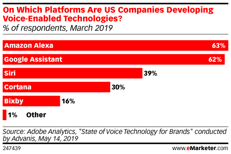On Which Platforms Are US Companies Developing Voice-Enabled Technologies? (% of respondents, March 2019)