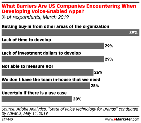 What Barriers Are US Companies Encountering When Developing Voice-Enabled Apps? (% of respondents, March 2019)