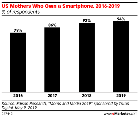 US Mothers Who Own a Smartphone, 2016-2019 (% of respondents)