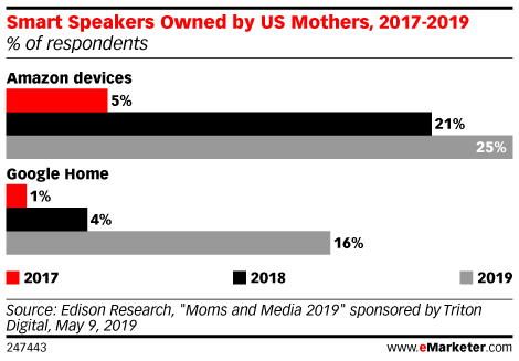 Smart Speakers Owned by US Mothers, 2017-2019 (% of respondents)