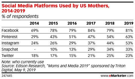 Social Media Platforms Used by US Mothers, 2014-2019 (% of respondents)