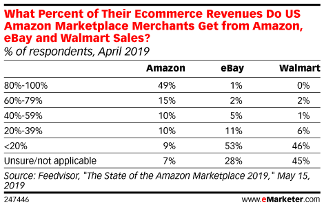 What Percent of Their Ecommerce Revenues Do US Amazon Marketplace Merchants Get from Amazon, eBay and Walmart Sales? (% of respondents, April 2019)