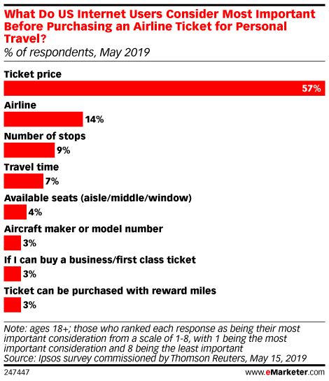 What Do US Internet Users Consider Most Important Before Purchasing an Airline Ticket for Personal Travel? (% of respondents, May 2019)