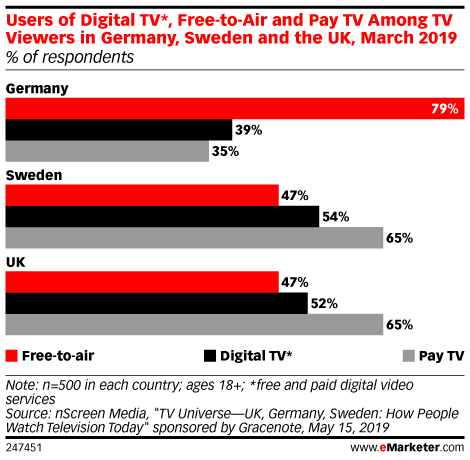 Users of Digital TV*, Free-to-Air and Pay TV Among TV Viewers in Germany, Sweden and the UK, March 2019 (% of respondents)