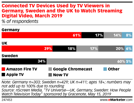 Connected TV Devices Used by TV Viewers in Germany, Sweden and the UK to Watch Streaming Digital Video, March 2019 (% of respondents)