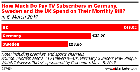 How Much Do Pay TV Subscribers in Germany, Sweden and the UK Spend on Their Monthly Bill? (in €, March 2019)