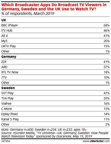 Which Broadcaster Apps Do Broadcast TV Viewers in Germany, Sweden and the UK Use to Watch TV? (% of respondents, March 2019)